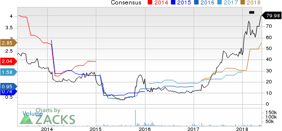 Weight Watchers International Inc Price and Consensus