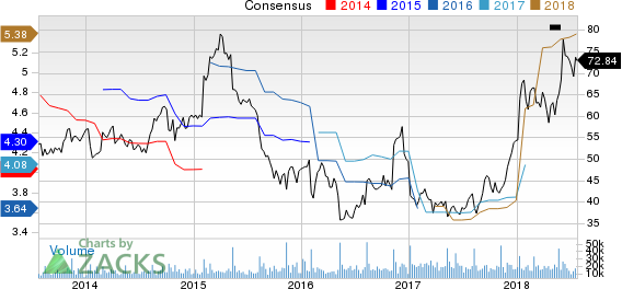 Kohl's Corporation Price and Consensus