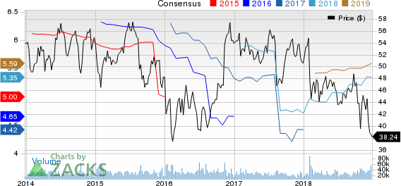 MetLife, Inc. Price and Consensus