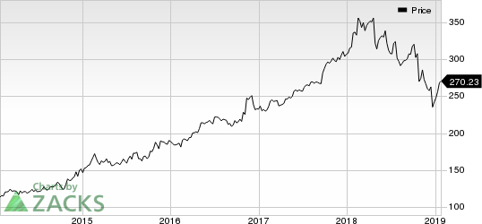 Northrop Grumman Corporation Price