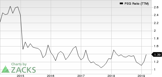 FleetCor Technologies, Inc. PEG Ratio (TTM)