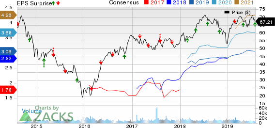 ONEOK, Inc. Price, Consensus and EPS Surprise