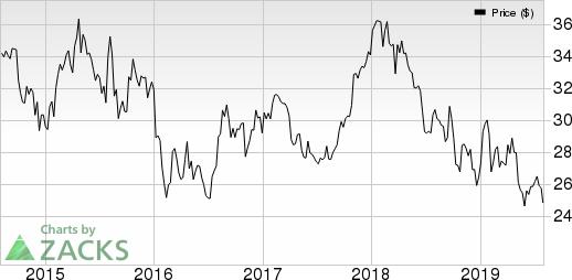 Honda Motor Co., Ltd. Price, Consensus and EPS Surprise
