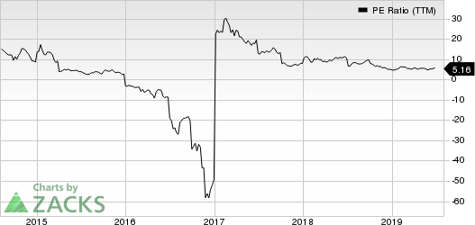 Cleveland-Cliffs Inc. PE Ratio (TTM)
