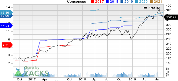 Roper Technologies, Inc. Price and Consensus