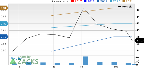 Grocery Outlet Holding Corp. Price and Consensus
