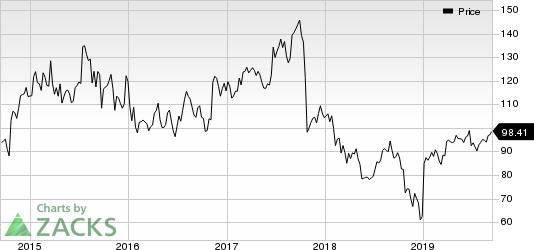 Celgene Corporation Price