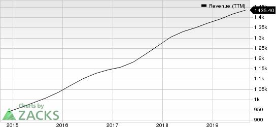 FactSet Research Systems Inc. Revenue (TTM)