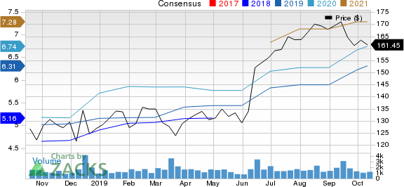 Casey's General Stores, Inc. Price and Consensus