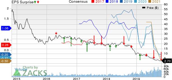 Antero Resources Corporation Price, Consensus and EPS Surprise