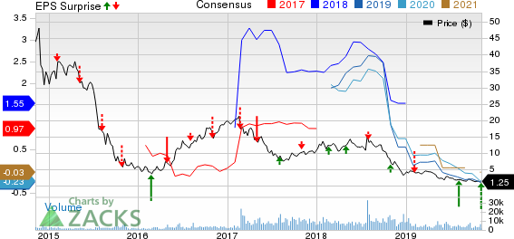 Hi-Crush Partners LP Price, Consensus and EPS Surprise