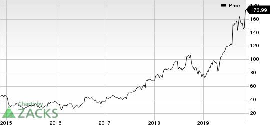 Insulet Corporation Price