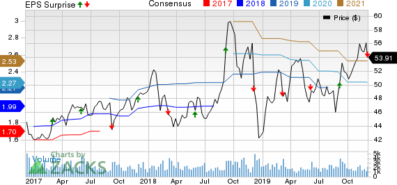 Donaldson Company, Inc. Price, Consensus and EPS Surprise