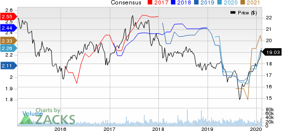 AGNC Investment Corp. Price and Consensus