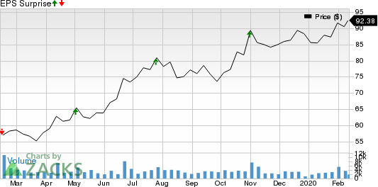 Tempur Sealy International, Inc. Price and EPS Surprise