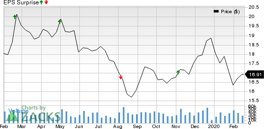 Host Hotels & Resorts, Inc. Price and EPS Surprise