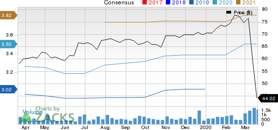 ExlService Holdings, Inc. Price and Consensus