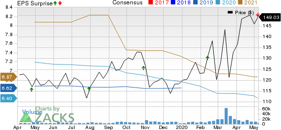 Digital Realty Trust Inc Price, Consensus and EPS Surprise