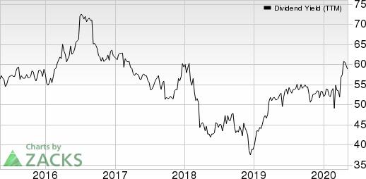 General Mills Inc Dividend Yield (TTM)