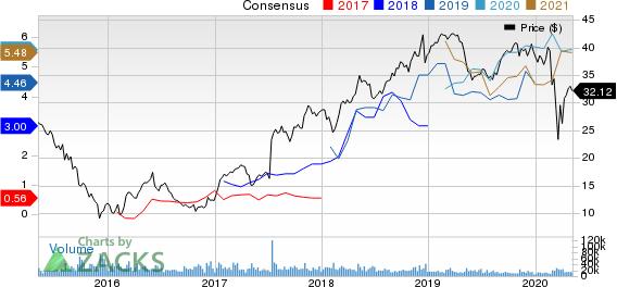 NRG Energy Inc Price and Consensus