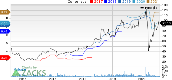 Americas CarMart, Inc. Price and Consensus