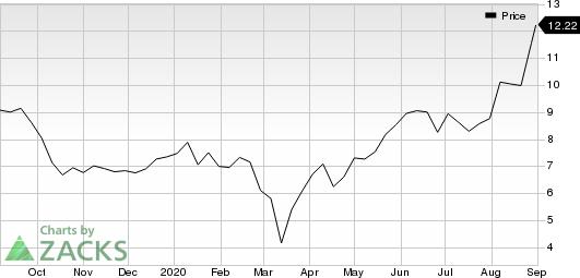 The ExOne Company Price