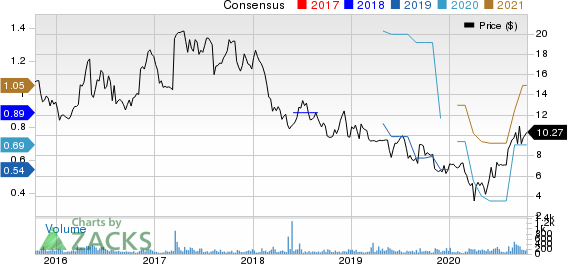 Lifetime Brands, Inc. Price and Consensus