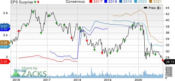 ATT Inc. Price, Consensus and EPS Surprise