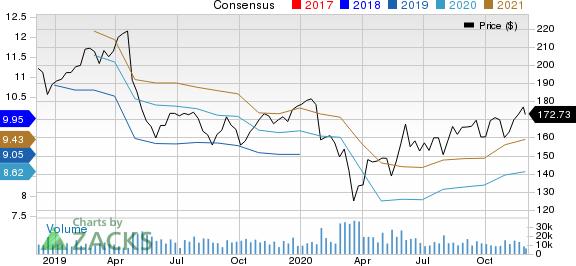3M Company Price and Consensus