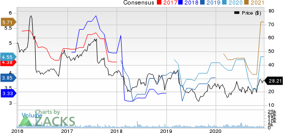 The ODP Corporation Price and Consensus
