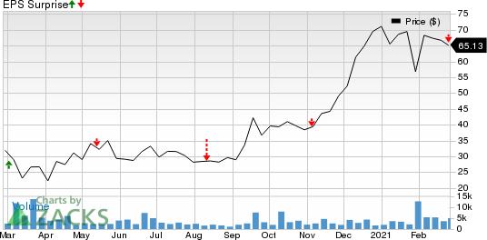 BridgeBio Pharma, Inc. Price and EPS Surprise