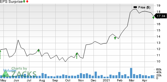 Peoples United Financial, Inc. Price and EPS Surprise