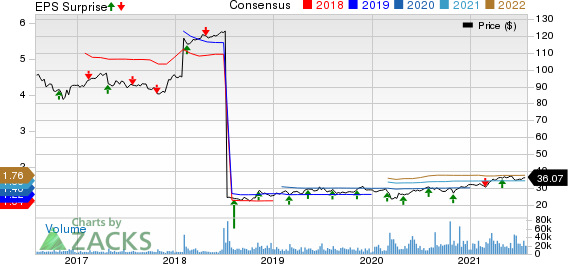 Keurig Dr Pepper, Inc Price, Consensus and EPS Surprise