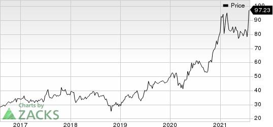 Power Integrations, Inc. Price