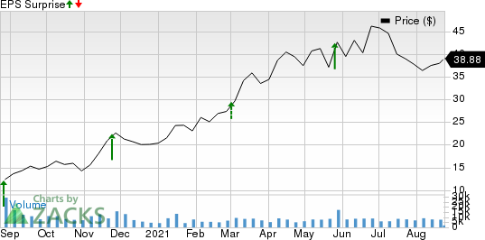 Abercrombie & Fitch Company Price and EPS Surprise