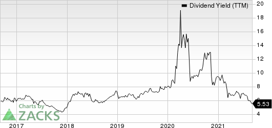 Preferred Apartment Communities, Inc. Dividend Yield (TTM)