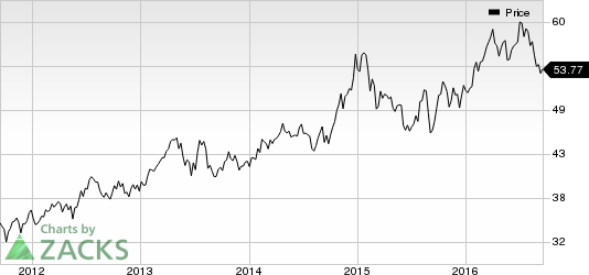 Eversource (ES) Down to Sell: Regulations Hurt Prospects