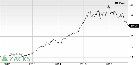 Kroger (KR) Hits 52-Week Low: What's Pulling it Down?