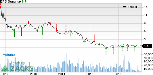 Can EXCO Resources (XCO) Surprise Q3 Earnings?