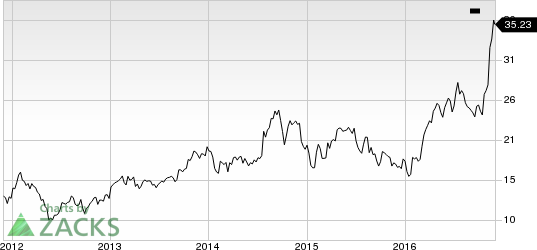 Steel Dynamics (STLD) Declares Notes Offering Worth $400M