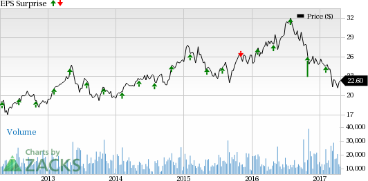 Kimco Realty (KIM) to Report Q1 Earnings: What's in Store?