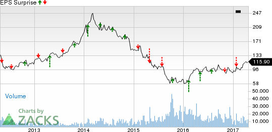 Is Wynn Resorts (WYNN) Likely to Beat Q1 Earnings Estimates?