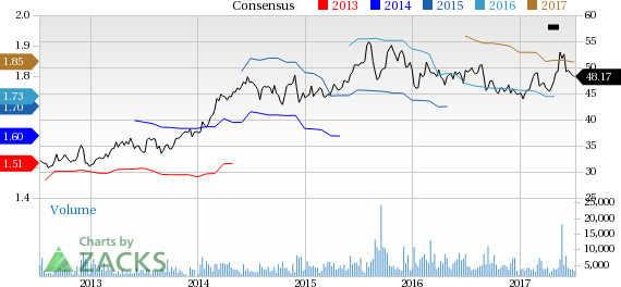 Brown Forman (BF.B) Down 1.9% Since Earnings Report: Can It Rebound?