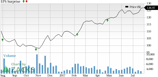 Is a Surprise Coming for Fiserv, Inc. (FISV) This Earnings Season?