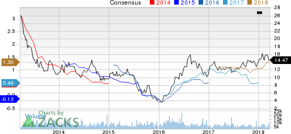 Buenaventura Mining Company Inc. Price and Consensus