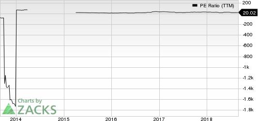 ArcBest Corporation PE Ratio (TTM)