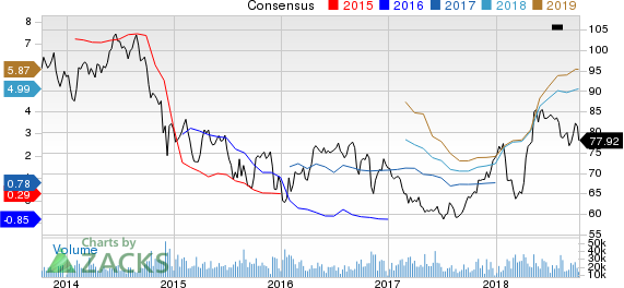 Occidental Petroleum Corporation Price and Consensus