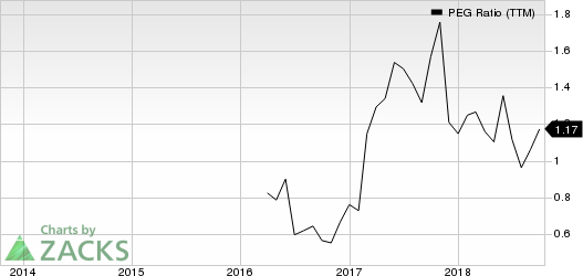 MCBC Holdings, Inc. PEG Ratio (TTM)
