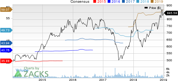 AutoZone, Inc. Price and Consensus