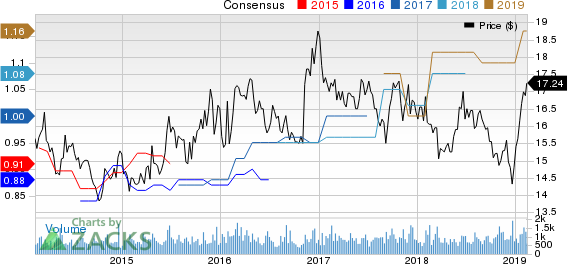 Oritani Financial Corp. Price and Consensus